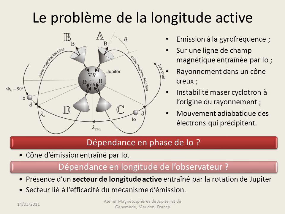 Le problème de la longitude active Emission à la gyrofréquence ; Sur une ligne de champ magnétique entraînée par Io ; Rayonnement dans un cône creux ; Instabilité maser cyclotron à lorigine du rayonnement ; Mouvement adiabatique des électrons qui précipitent.