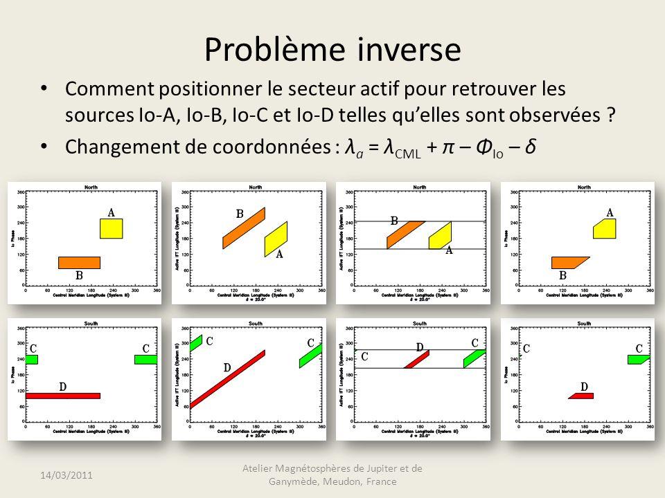 Problème inverse Comment positionner le secteur actif pour retrouver les sources Io-A, Io-B, Io-C et Io-D telles quelles sont observées .