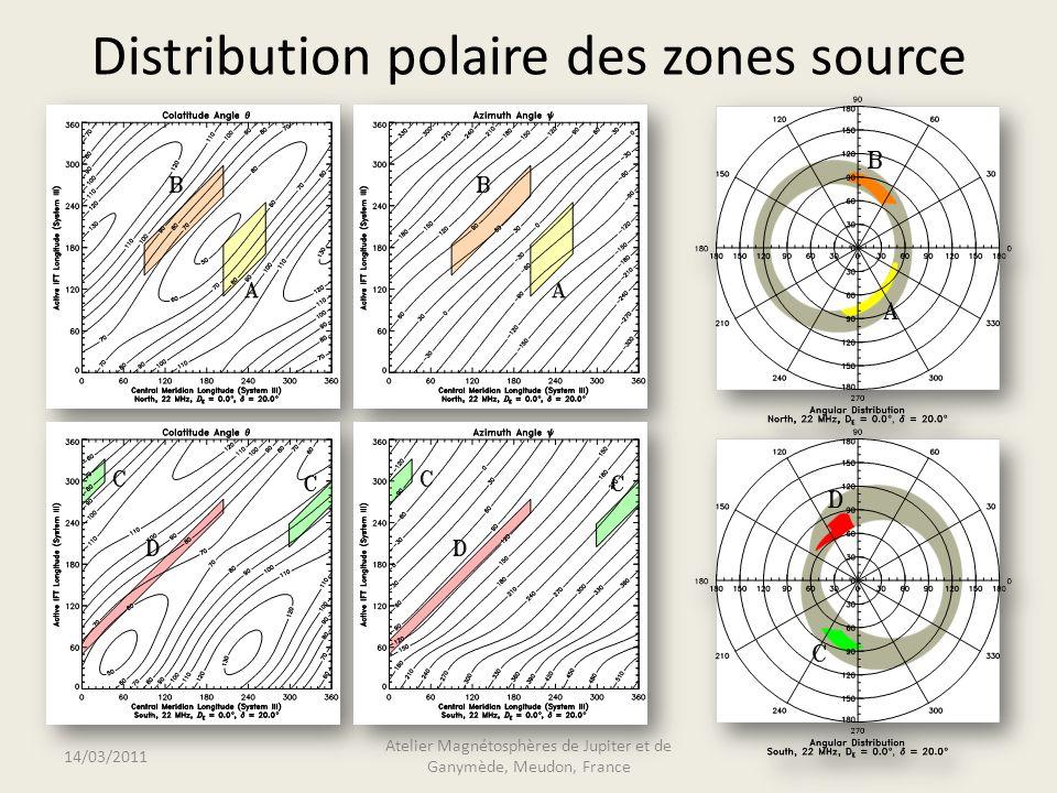 Distribution polaire des zones source 14/03/2011 Atelier Magnétosphères de Jupiter et de Ganymède, Meudon, France