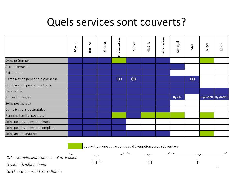 11 Quels services sont couverts? ++++++ CD = complications obstétricales directes Hystér = hystérectomie GEU = Grossesse Extra-Utérine