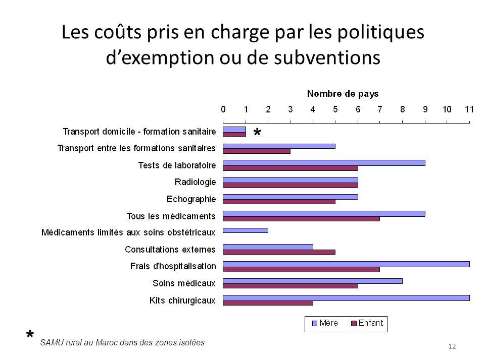12 Les coûts pris en charge par les politiques dexemption ou de subventions * * SAMU rural au Maroc dans des zones isolées