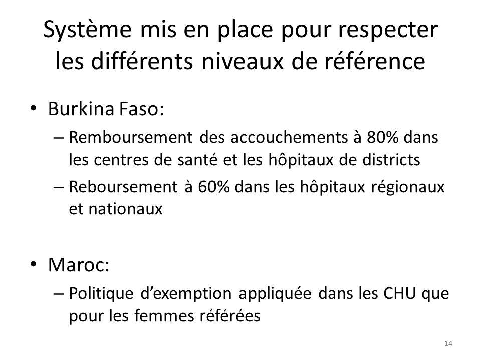 14 Système mis en place pour respecter les différents niveaux de référence Burkina Faso: – Remboursement des accouchements à 80% dans les centres de santé et les hôpitaux de districts – Reboursement à 60% dans les hôpitaux régionaux et nationaux Maroc: – Politique dexemption appliquée dans les CHU que pour les femmes référées