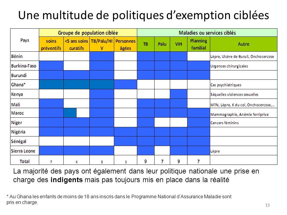 15 Une multitude de politiques dexemption ciblées La majorité des pays ont également dans leur politique nationale une prise en charge des indigents m