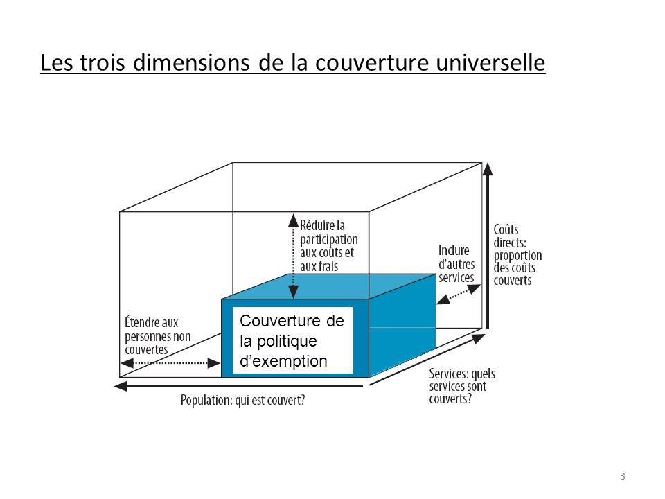 33 Les trois dimensions de la couverture universelle Couverture de la politique dexemption