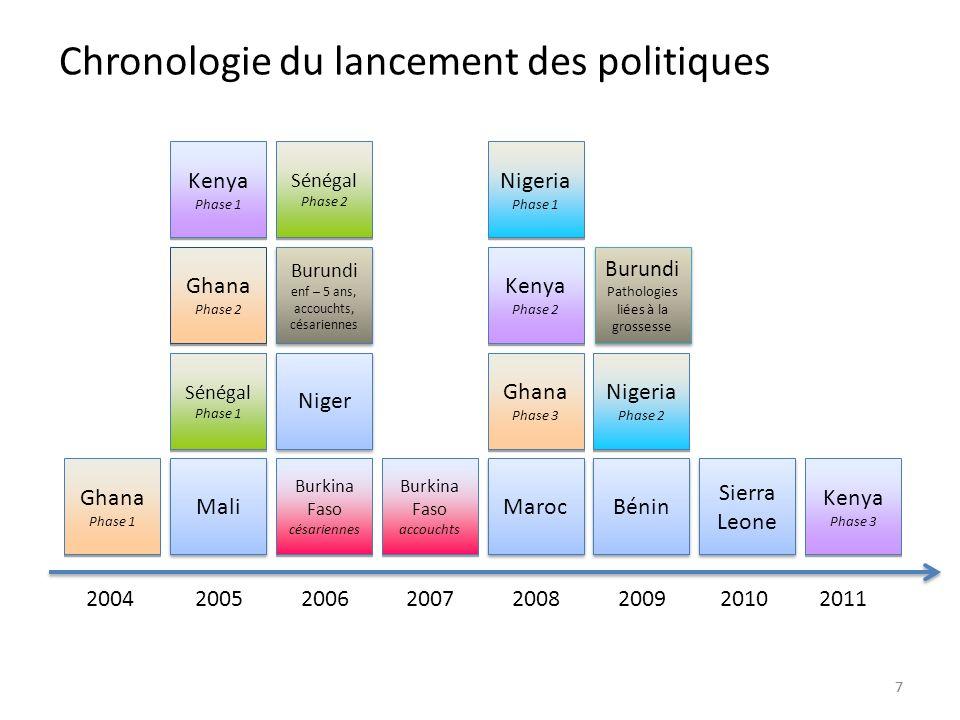 77 Chronologie du lancement des politiques Burkina Faso césariennes Burkina Faso césariennes Niger Maroc Bénin Mali Sierra Leone Ghana Phase 1 Ghana P