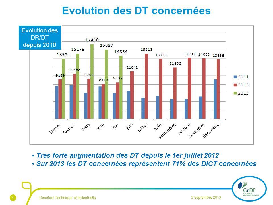 4 Répartition des flux 2013 : DT DICT concernées et réponses écrites aux urgences 5 septembre 2013 Direction Technique et Industrielle Les DT DICT disjointes reçues représentent plus de la moitié du flux traité par GrDF