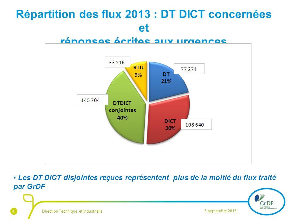 4 Répartition des flux 2013 : DT DICT concernées et réponses écrites aux urgences 5 septembre 2013 Direction Technique et Industrielle Les DT DICT dis