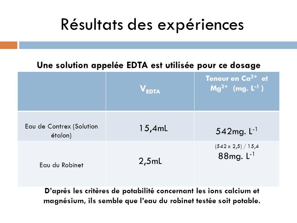 Résultats des expériences V EDTA EDTA Une solution appelée EDTA est utilisée pour ce dosage V EDTA Teneur en Ca 2+ et Mg 2+ (mg. L -1 ) Eau de Contrex