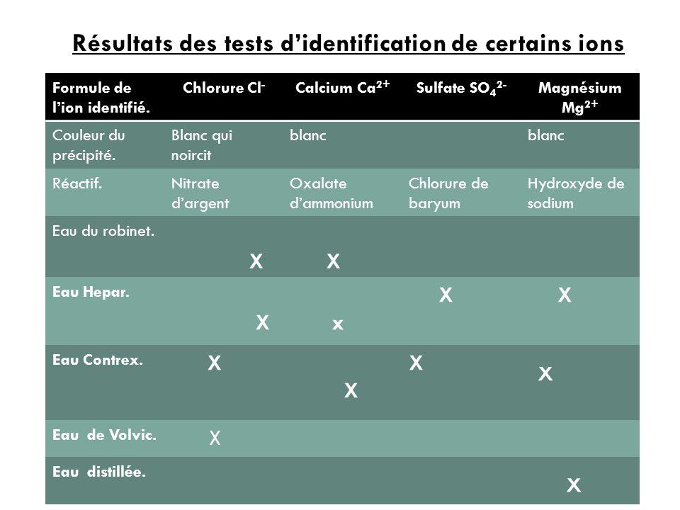 Formule de lion identifié. Chlorure Cl - Calcium Ca 2+ Sulfate SO 4 2- Magnésium Mg 2+ Couleur du précipité. Blanc qui noircit blanc Réactif.Nitrate d