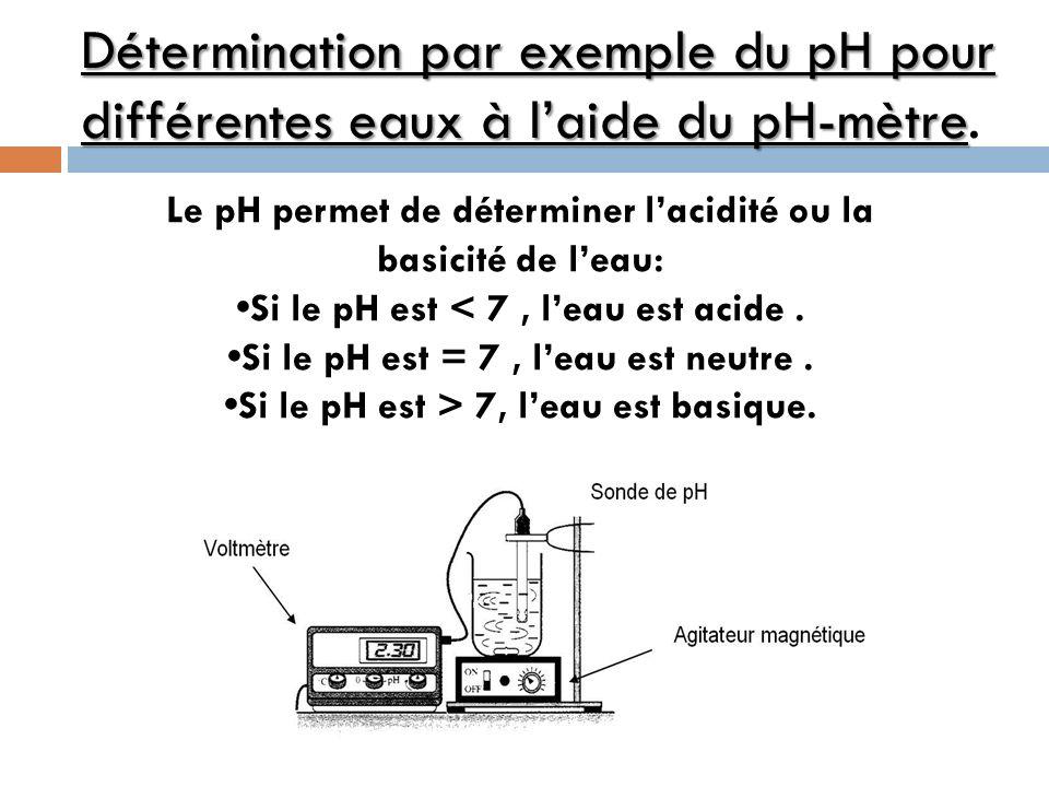 Résultats des expériences Les eaux étudiéesIndication de létiquette pH- mètre Eau du robinet/7,6 Eau de Contrex/7,3 Volvic77,5 Hépar/7,5 Leau de Contrex, comme toutes les eaux minérales à un pH très proche de la neutralité.