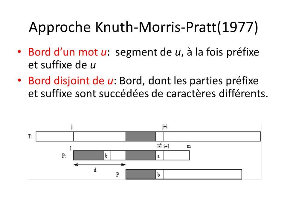 Approche Knuth-Morris-Pratt(1977) Bord dun mot u: segment de u, à la fois préfixe et suffixe de u Bord disjoint de u: Bord, dont les parties préfixe e
