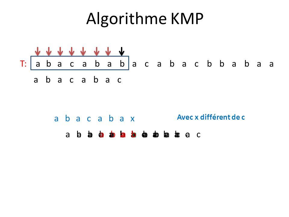 Algorithme KMP T:abacababacabacbbabaa abacabac abacabax abacabacabacabac Avec x différent de c abacabacabacabacabacabacabacabac