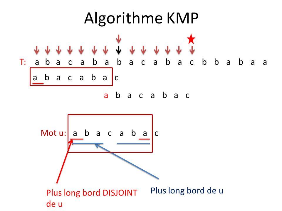 Algorithme KMP T:abacababacabacbbabaa abacabac abacabac Plus long bord de u Mot u: Plus long bord DISJOINT de u abacabac