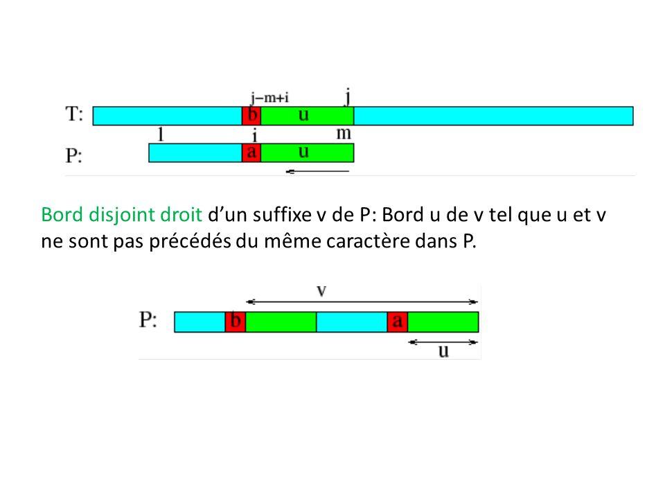 Bord disjoint droit dun suffixe v de P: Bord u de v tel que u et v ne sont pas précédés du même caractère dans P.