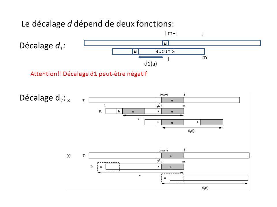 Le décalage d dépend de deux fonctions: Décalage d 1 : Décalage d 2 : a a d1(a) aucun a j m j-m+i i Attention!! Décalage d1 peut-être négatif
