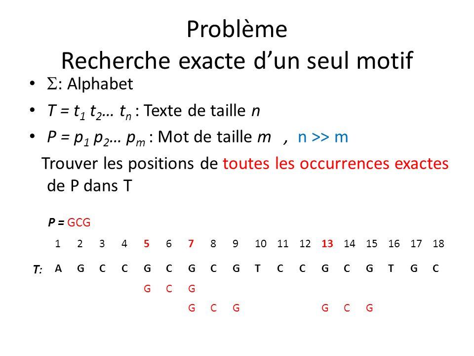 Problème Recherche exacte dun seul motif : Alphabet T = t 1 t 2 … t n : Texte de taille n P = p 1 p 2 … p m : Mot de taille m, n >> m Trouver les posi