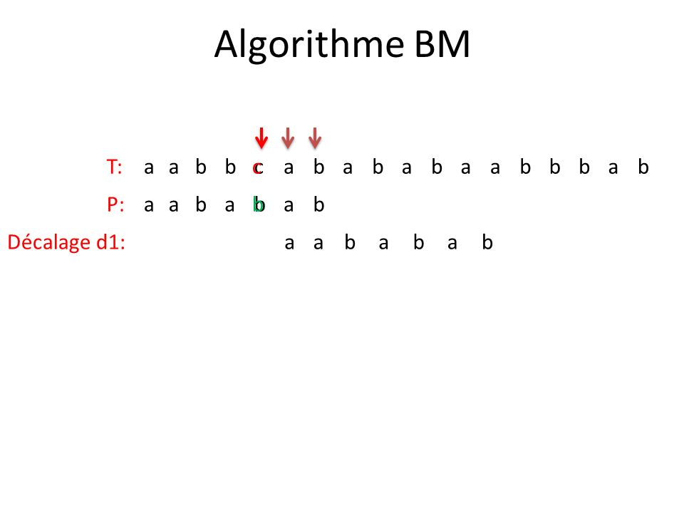 Algorithme BM T:aabbcabababaabbbab P:aababab Décalage d1:aababab c b