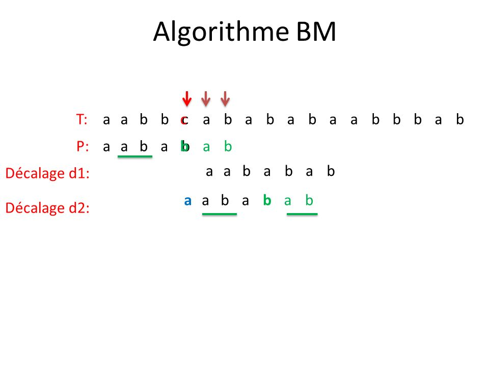 Algorithme BM T:aabbcabababaabbbab P:aababab Décalage d1: aababab Décalage d2: aababab c b