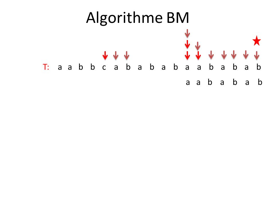 Algorithme BM T:aabbcabababaababab aababab