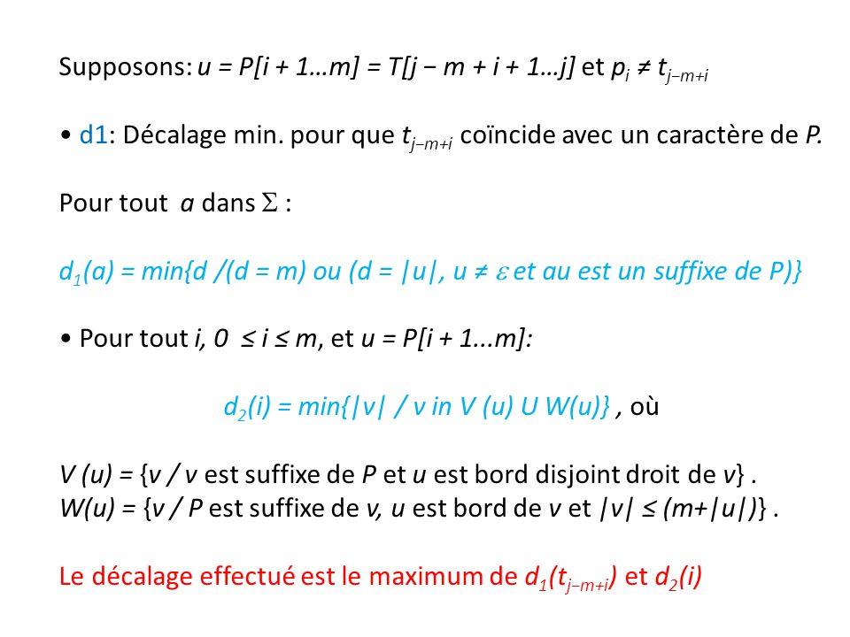 Supposons: u = P[i + 1…m] = T[j m + i + 1…j] et p i t jm+i d1: Décalage min. pour que t jm+i coïncide avec un caractère de P. Pour tout a dans : d 1 (