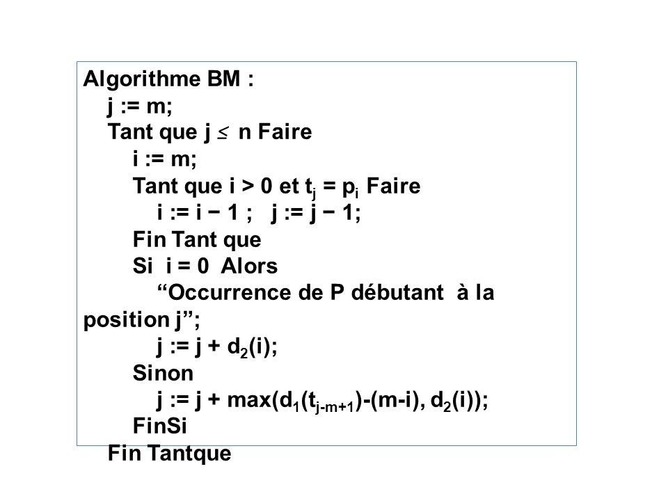Algorithme BM : j := m; Tant que j n Faire i := m; Tant que i > 0 et t j = p i Faire i := i 1 ; j := j 1; Fin Tant que Si i = 0 Alors Occurrence de P