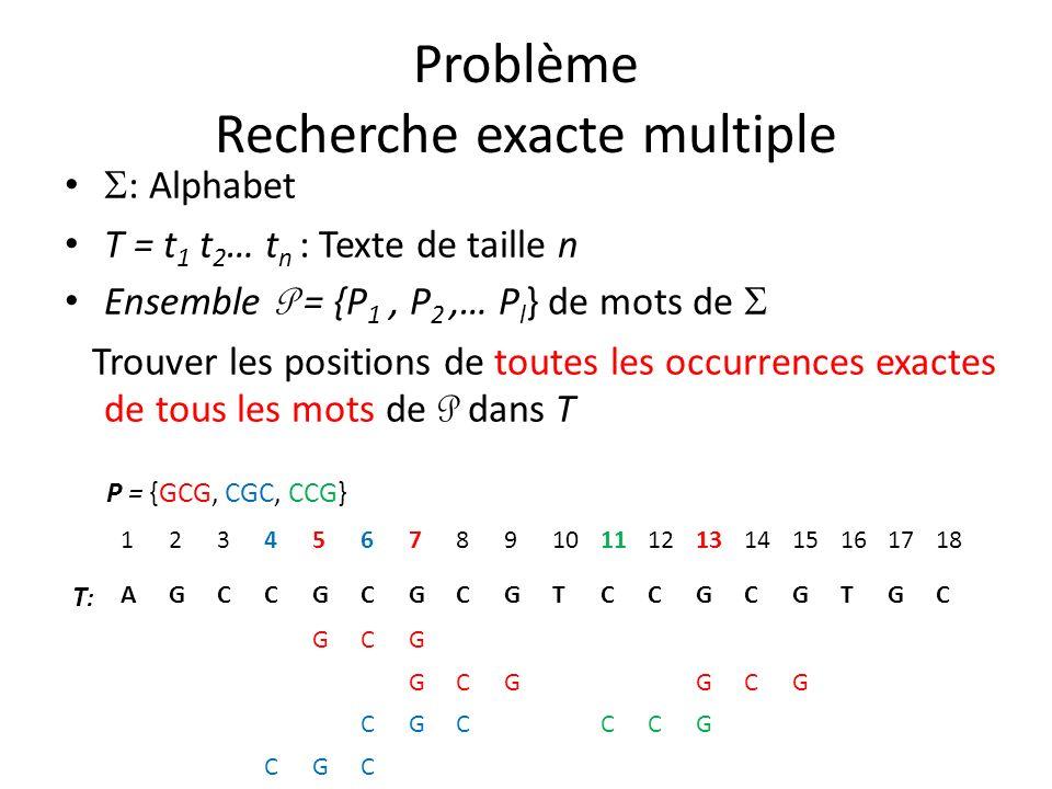 Problème Recherche exacte multiple : Alphabet T = t 1 t 2 … t n : Texte de taille n Ensemble P = {P 1, P 2,… P l } de mots de Trouver les positions de