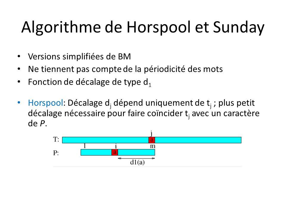 Algorithme de Horspool et Sunday Versions simplifiées de BM Ne tiennent pas compte de la périodicité des mots Fonction de décalage de type d 1 Horspoo