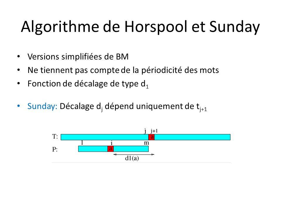 Algorithme de Horspool et Sunday Versions simplifiées de BM Ne tiennent pas compte de la périodicité des mots Fonction de décalage de type d 1 Sunday: