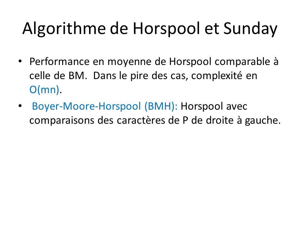 Algorithme de Horspool et Sunday Performance en moyenne de Horspool comparable à celle de BM. Dans le pire des cas, complexité en O(mn). Boyer-Moore-H