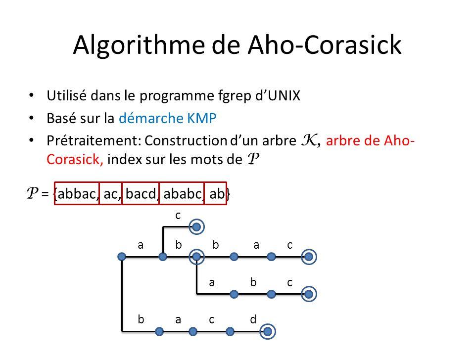 Algorithme de Aho-Corasick Utilisé dans le programme fgrep dUNIX Basé sur la démarche KMP Prétraitement: Construction dun arbre K, arbre de Aho- Coras
