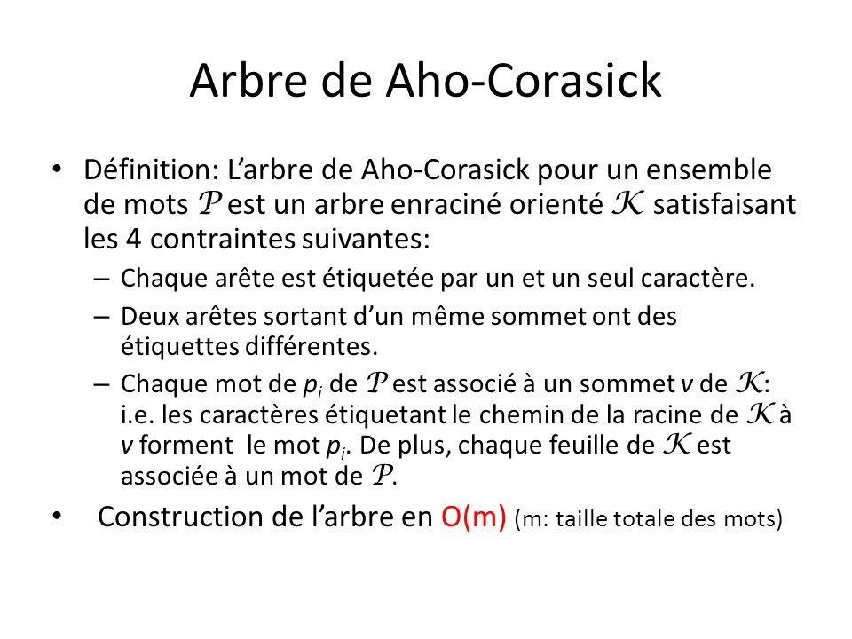 Arbre de Aho-Corasick Définition: Larbre de Aho-Corasick pour un ensemble de mots P est un arbre enraciné orienté K satisfaisant les 4 contraintes sui