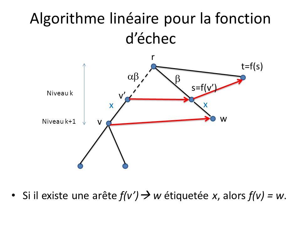 Algorithme linéaire pour la fonction déchec Si il existe une arête f(v) w étiquetée x, alors f(v) = w. v x r v Niveau k+1 Niveau k x w t=f(s) s=f(v)
