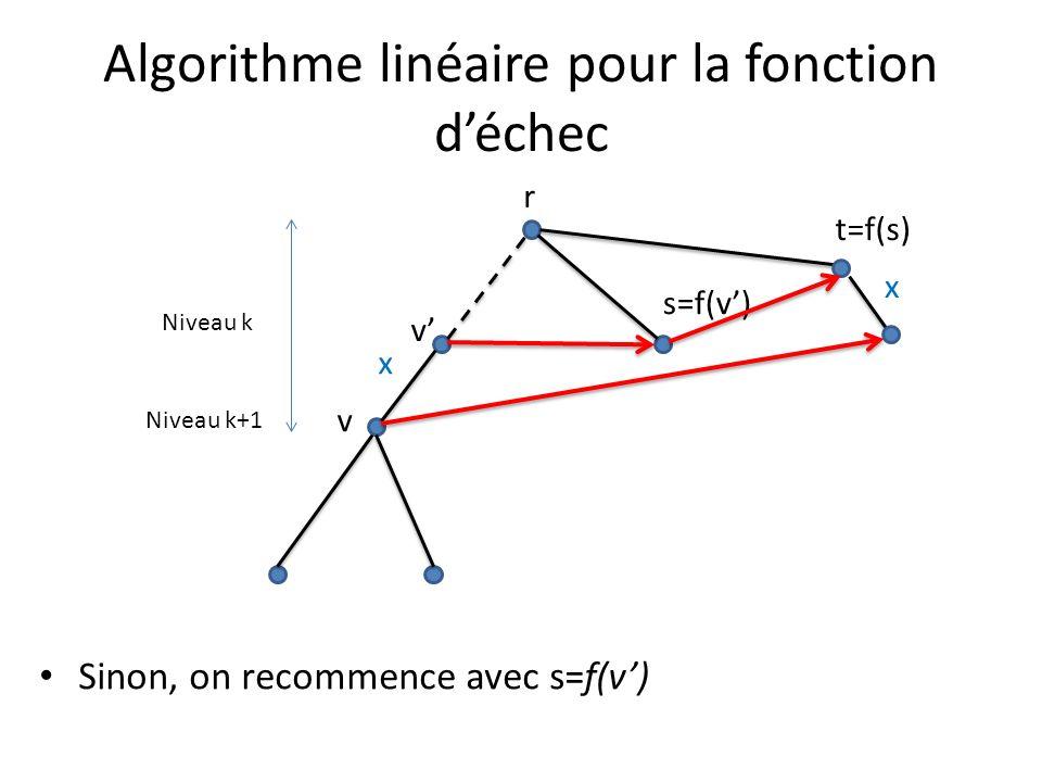 Algorithme linéaire pour la fonction déchec Sinon, on recommence avec s=f(v) v x r v Niveau k+1 Niveau k s=f(v) t=f(s) x