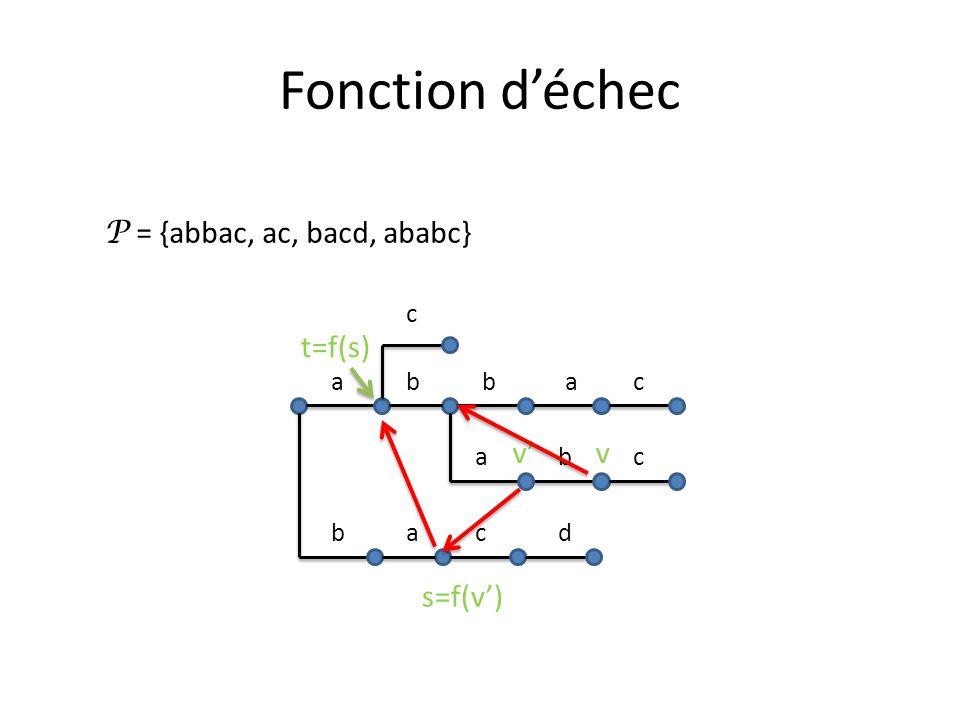Fonction déchec P = {abbac, ac, bacd, ababc} abbac cdba abc c vv s=f(v) t=f(s)