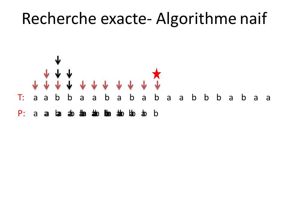 Recherche exacte- Algorithme naif T:aabbaabababaabbbabaa P:aabababaabababaabababaabababaababab