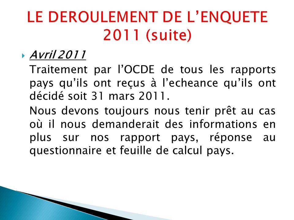 Avril 2011 Traitement par lOCDE de tous les rapports pays quils ont reçus à lecheance quils ont décidé soit 31 mars 2011.