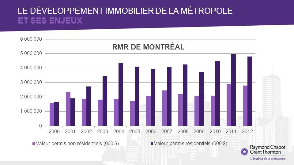 RMR DE MONTRÉAL LE DÉVELOPPEMENT IMMOBILIER DE LA MÉTROPOLE ET SES ENJEUX