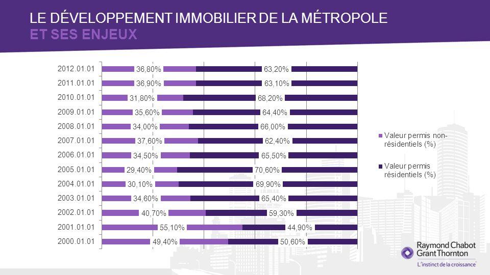 PORTEFEUILLE REPÈRE Bureaux de classe prestige Centre-ville 20 % Bureaux de classe A en banlieue 10 % Centres supra- régionaux 20 % Résidentiel30 % Industriel20 % Global100 % LE DÉVELOPPEMENT IMMOBILIER DE LA MÉTROPOLE ET SES ENJEUX