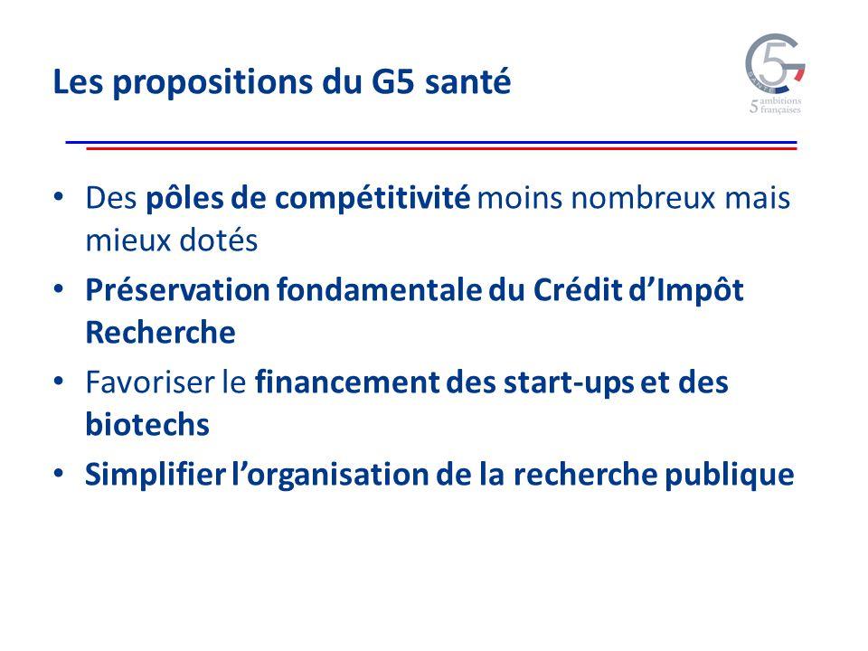 Les propositions du G5 santé Des pôles de compétitivité moins nombreux mais mieux dotés Préservation fondamentale du Crédit dImpôt Recherche Favoriser le financement des start-ups et des biotechs Simplifier lorganisation de la recherche publique