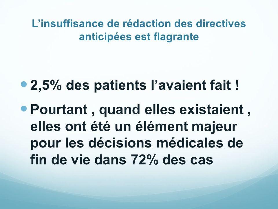 Linsuffisance de rédaction des directives anticipées est flagrante 2,5% des patients lavaient fait ! Pourtant, quand elles existaient, elles ont été u