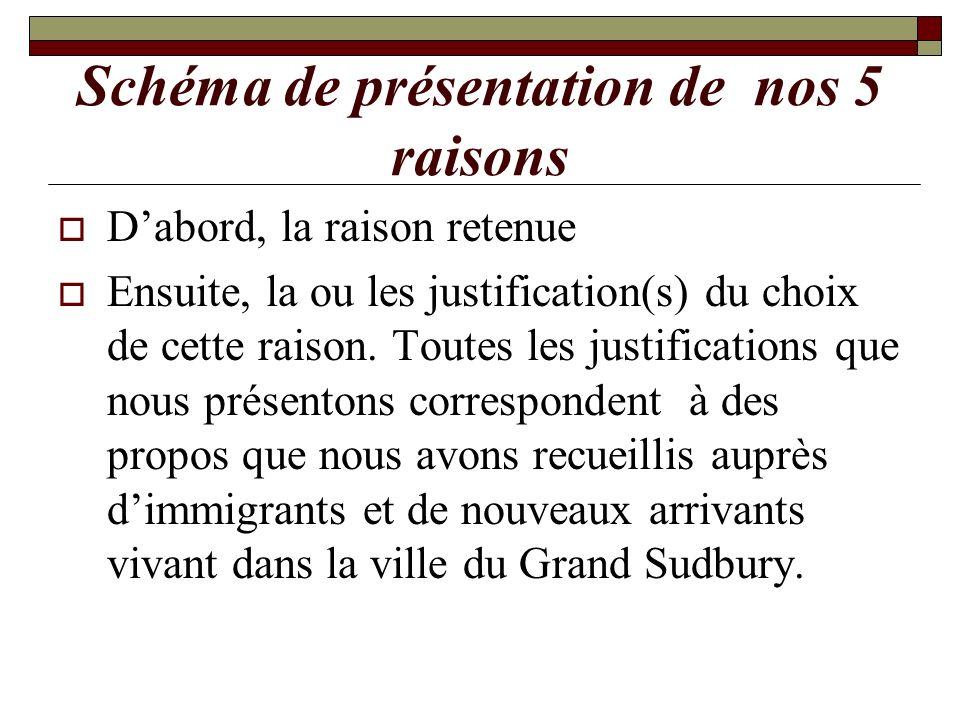 Schéma de présentation de nos 5 raisons Dabord, la raison retenue Ensuite, la ou les justification(s) du choix de cette raison. Toutes les justificati