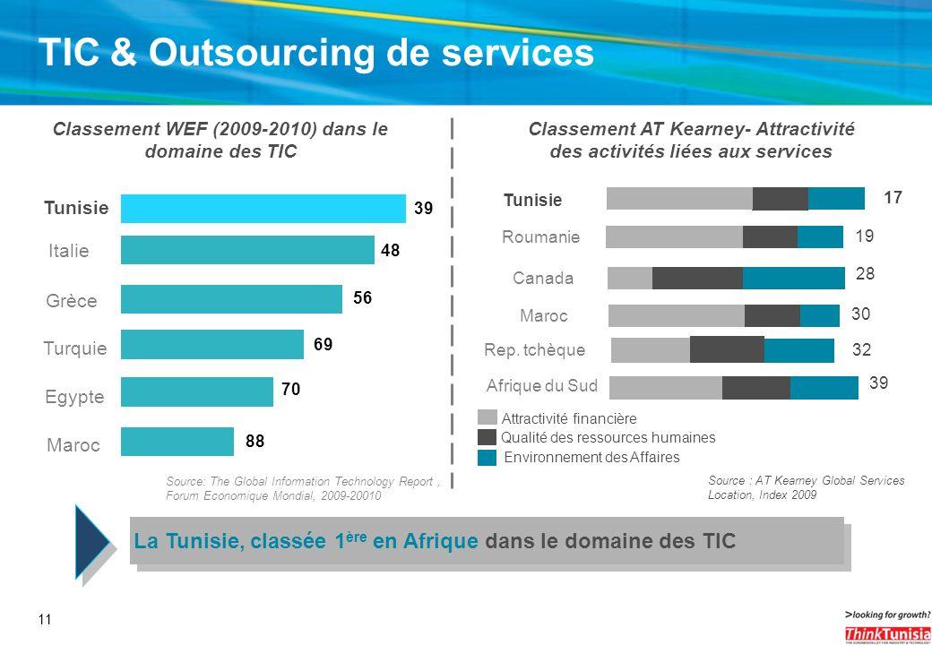 11 TIC & Outsourcing de services Source: The Global Information Technology Report, Forum Economique Mondial, 2009-20010 Tunisie Italie Grèce Turquie C
