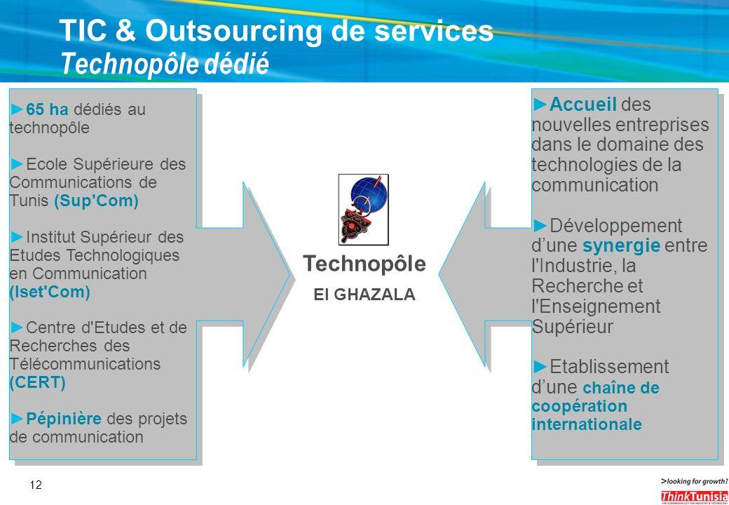 12 TIC & Outsourcing de services Technopôle dédié 65 ha dédiés au technopôle Ecole Supérieure des Communications de Tunis (Sup'Com) Institut Supérieur