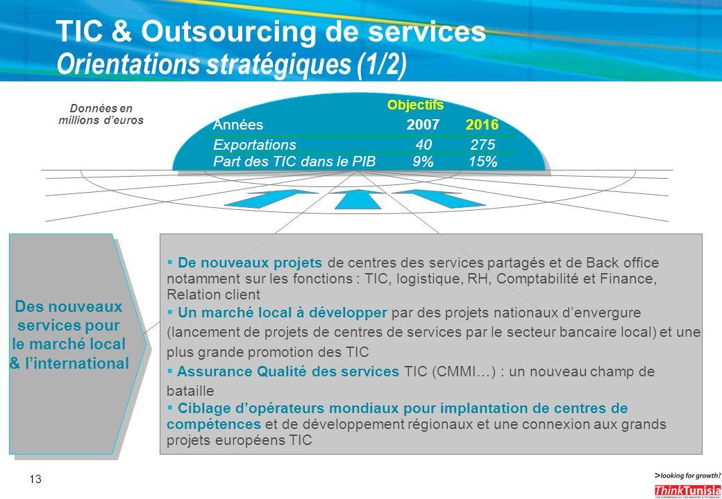 13 TIC & Outsourcing de services Orientations stratégiques (1/2) Objectifs Années20072016 Exportations40275 Part des TIC dans le PIB9%15% Données en m