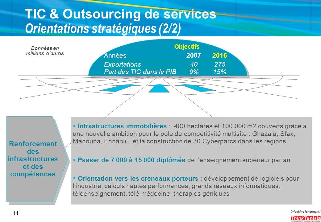 14 TIC & Outsourcing de services Orientations stratégiques (2/2) Objectifs Années20072016 Exportations40275 Part des TIC dans le PIB9%15% Données en m