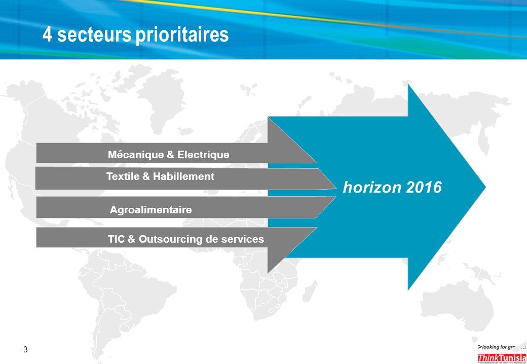 3 4 secteurs prioritaires horizon 2016 Mécanique & Electrique Textile & Habillement Agroalimentaire TIC & Outsourcing de services