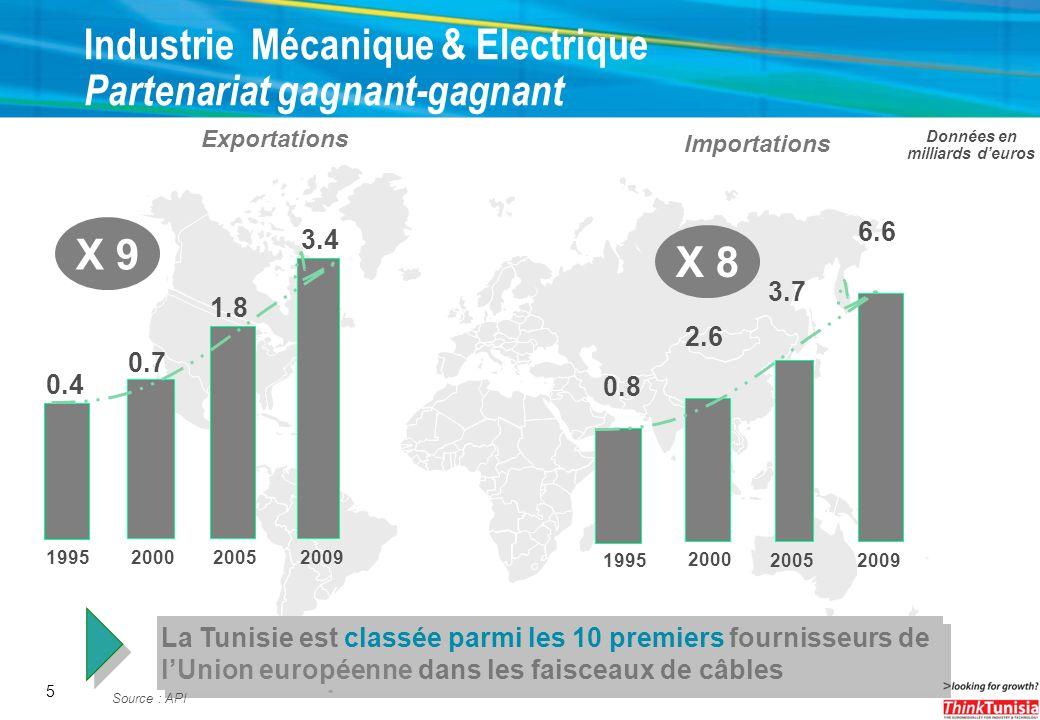 5 Industrie Mécanique & Electrique Partenariat gagnant-gagnant 0.4 19952009 3.4 0.7 2005 2000 1.8 Exportations Données en milliards deuros Importation