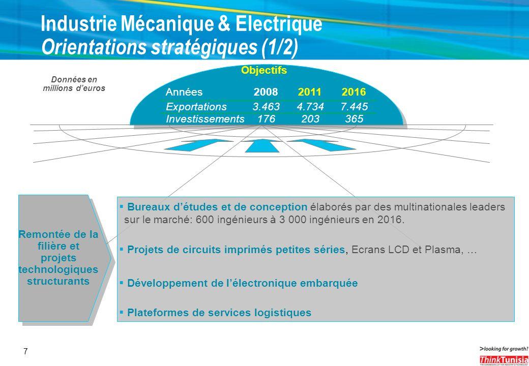 7 Industrie Mécanique & Electrique Orientations stratégiques (1/2) Années200820112016 Exportations3.4634.7347.445 Investissements176203365 Objectifs B