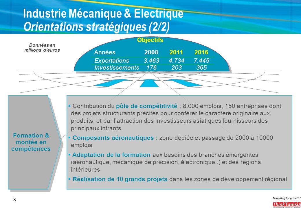 8 Industrie Mécanique & Electrique Orientations stratégiques (2/2) Contribution du pôle de compétitivité : 8.000 emplois, 150 entreprises dont des pro