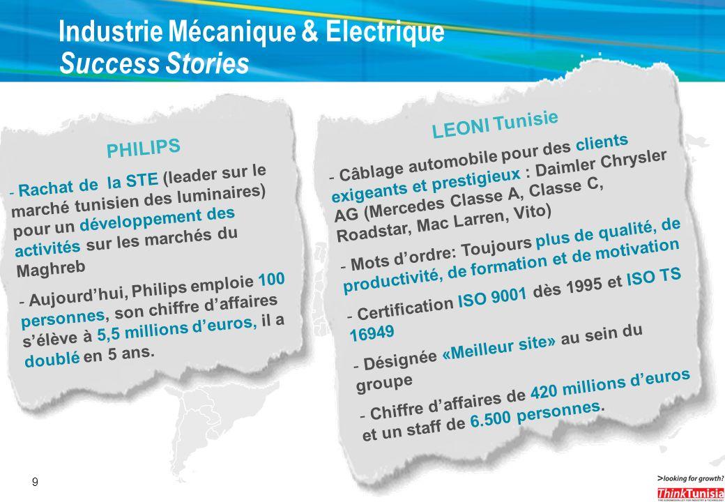 9 PHILIPS - Rachat de la STE (leader sur le marché tunisien des luminaires) pour un développement des activités sur les marchés du Maghreb - Aujourdhu